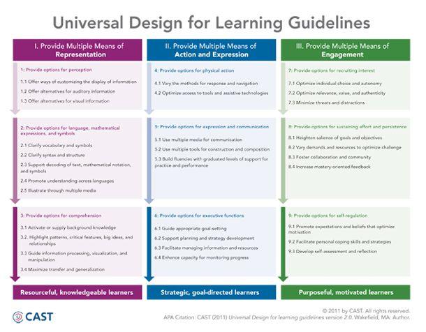 Classroom Design Standards Guidelines ~ Best udl images on pinterest assistive technology