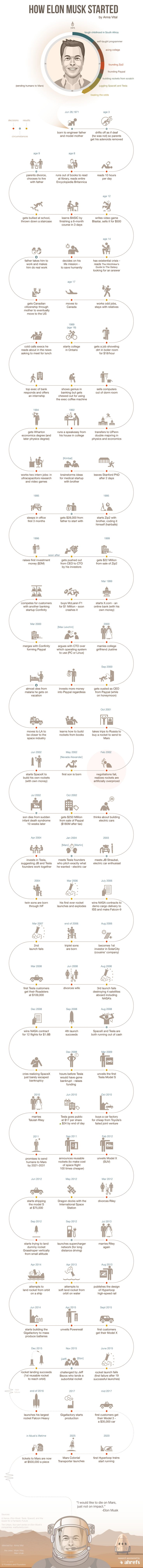 how elon musk started infographic