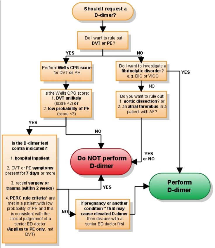 """D-dimer use in the Emergency Department. Well, in my personal case, I'm very glad they didn't follow this guideline or they wouldn't have done a D-dimer in either case where I had a DVT that each time resulted in a """"massive"""" Bilateral Pulmonary Embolism. Just goes to show, handy little flow charts aren't perfect. On my second PE, they checked me out, said I had some unexplained heart issue and sent me home. Luckily, they did send in a D-dimer. When they got the results, they called me back…"""
