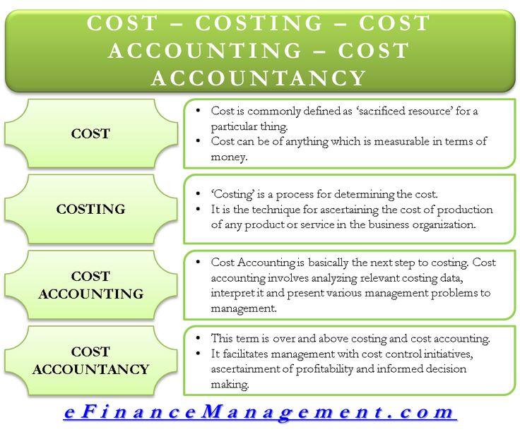Cost vs Costing vs Cost Accounting vs Cost Accountancy