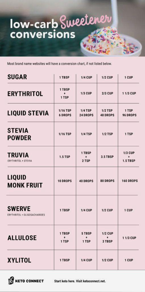Easily Subsute Low Carb Sweeteners In Any Keto Recipe With Our Sweetener Conversion Chart Includes