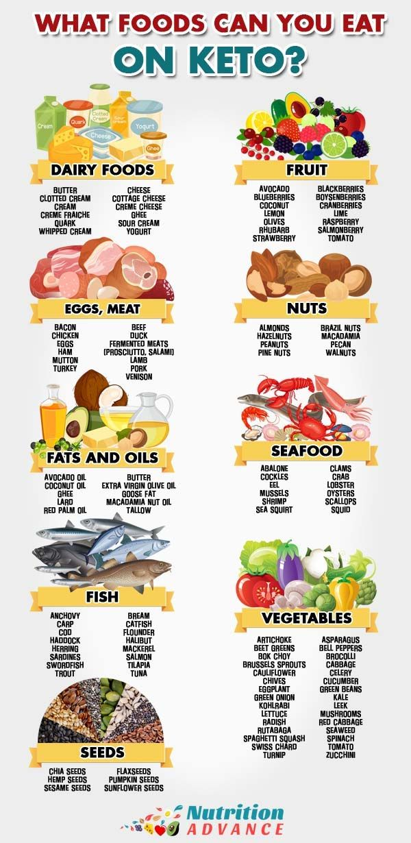 what foods dose the keto diet consist off