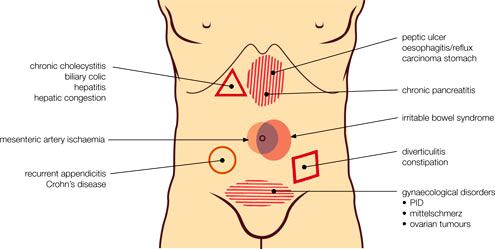 Appendicitis causes percentage appendicitis decreased adults