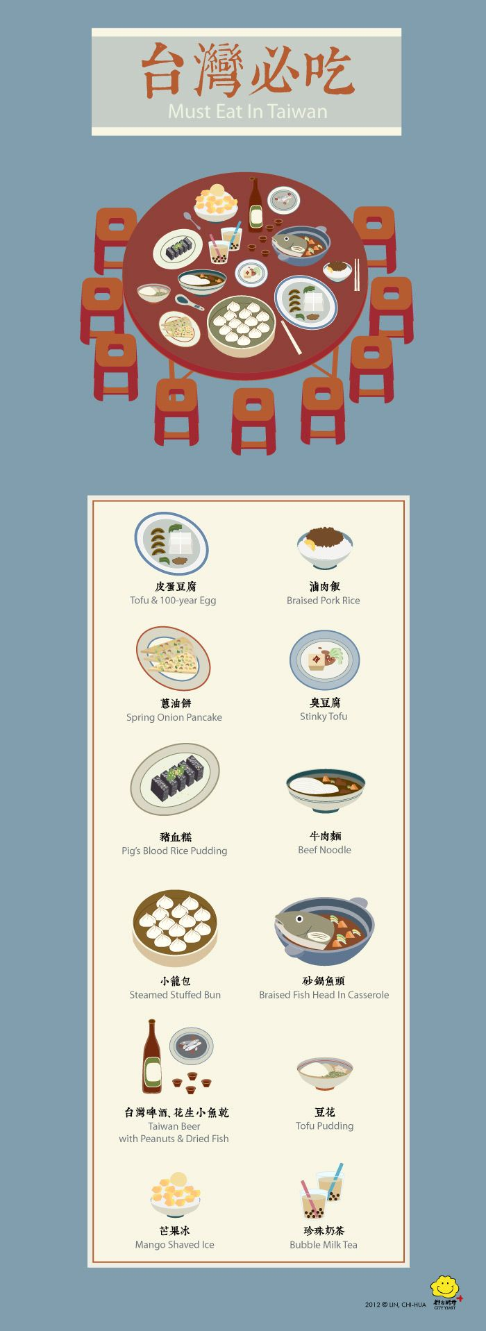 Useful list of all the must-eats!  And more useful---the translations!