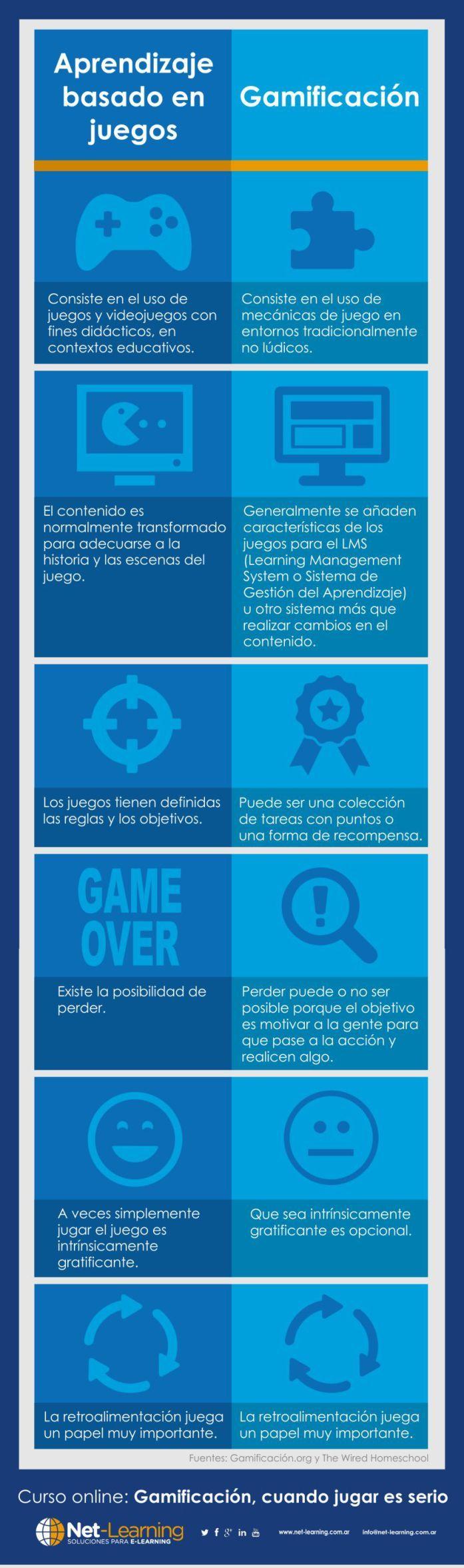 """¿Qué es la gamificación: Diferencia entre """"Aprendizaje basado en juegos"""" y """"Gamificación"""". #Gamificacion #Educacion"""