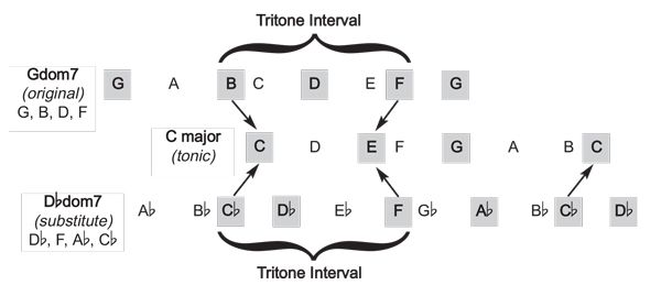 how to find the value of a chord
