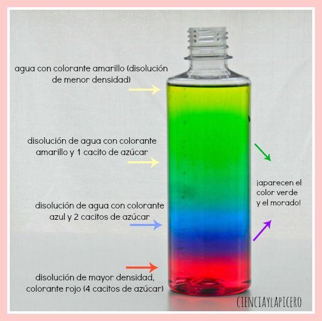 columna de densidades de azúcar