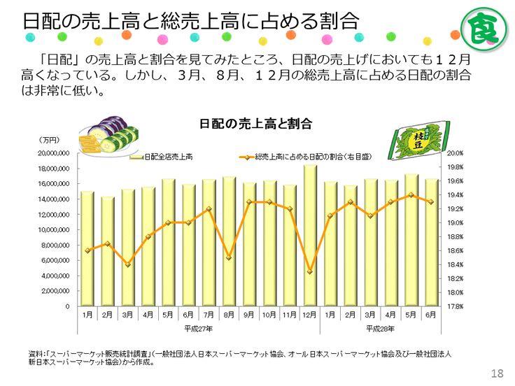 豆腐、練物、パン、卵など保存食ではない「日配」食品の売上げにおいては、12月に上昇するものの、構成比は下がっており、他の食品に比べると盛り上がりに欠ける。