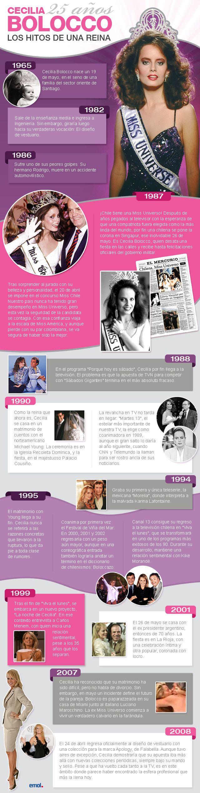 Cecilia Bolocco. #infografia #infographic