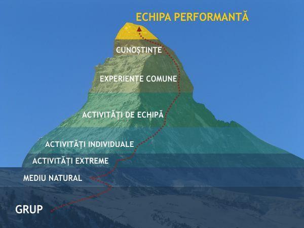 Metoda de lucru - vertical adventure timisoara - team building