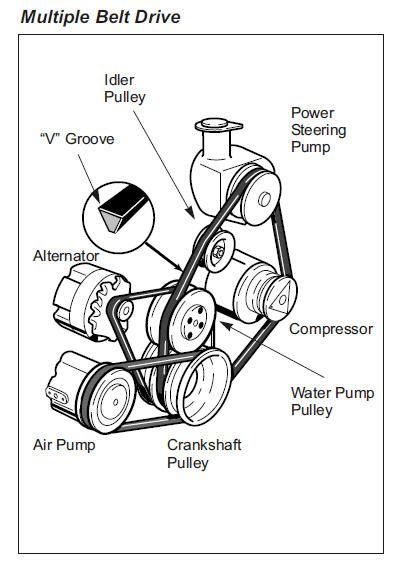 Components Automotive Air Conditioning Compressors Parti 2