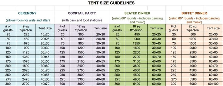Breakdown chart of what size tent you'll need to rent for your wedding