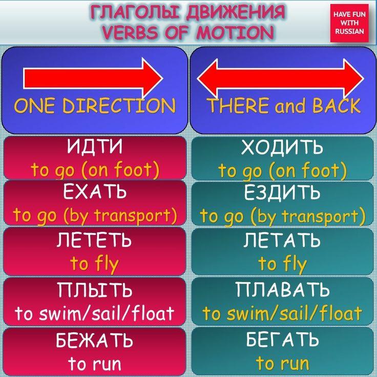 Motion verbs Russian