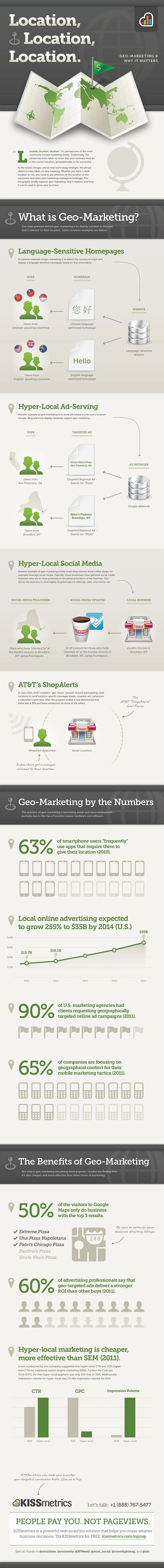Location, Location, Location – Geo-marketing & Why it Matters [Infographic]Marketing Strategies, Infografia Infographic, Geo Marketing, Geomarketing Matter, Social Media, Locations Geomarketing, Socialmedia, Infographic Design, Business Infographic