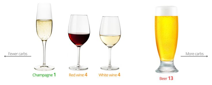 Low-Carb Wine and Beer