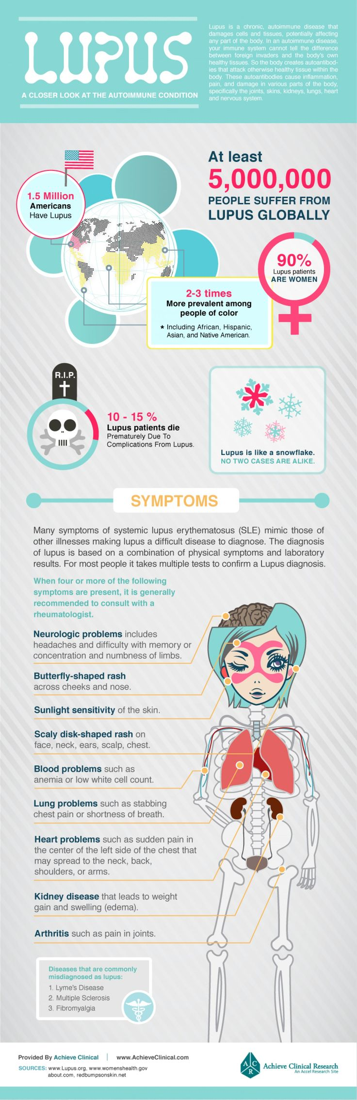 Lupus: A Closer Look At The Autoimmune Condition | New Visions Healthcare Blog #Lupusawareness #Lupus