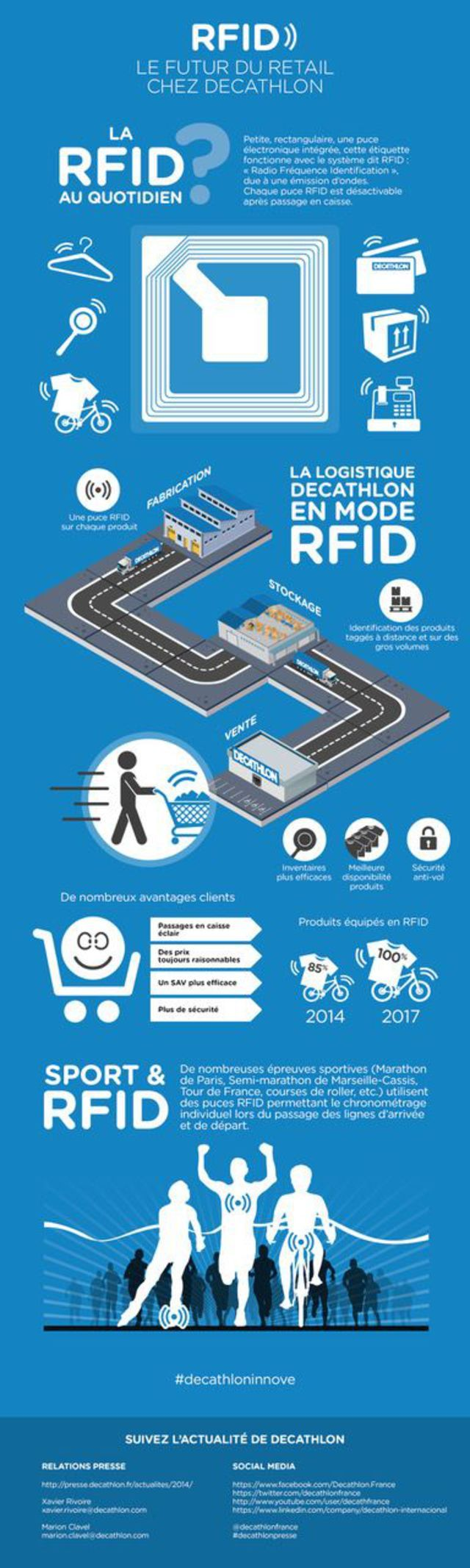 La puce RFID Décathlon est destinée à traiter plus vite stockage et livraison.