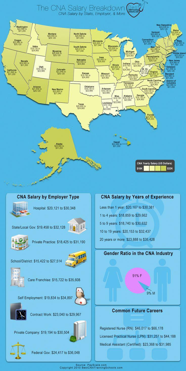 CNA salary infographic #career #stats #nursing