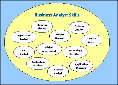 The Role of the Business Analyst - BA Roles & Responsibilities