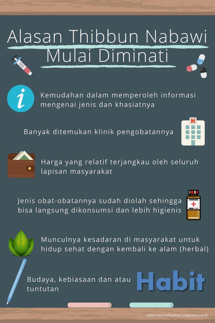 [Infografis] – Alasan Thibbun Nabawi Mulai Diminati