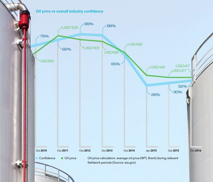 Oil Industry Adapts, Increases Efficiency || Image Source: https://www.automationworld.com/sites/default/files/dnvgl_priceconfidence.jpg
