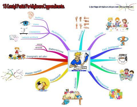 13 Strategie per Migliorare l'Apprendimento | IperMind