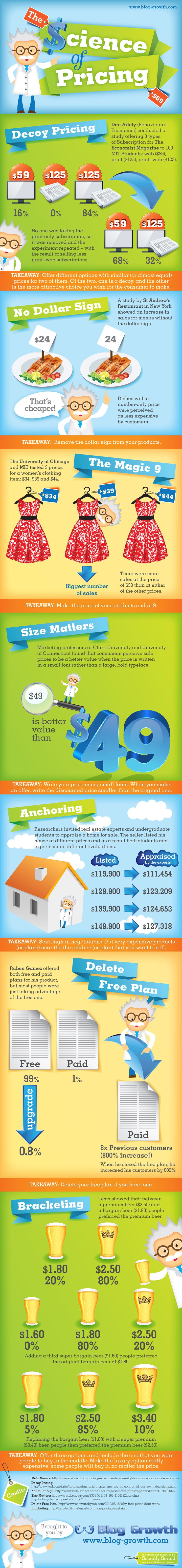 The Science of Pricing - Infographic presented by www.blog-growth.com (imagineered by www.SociallySorted.com.au)