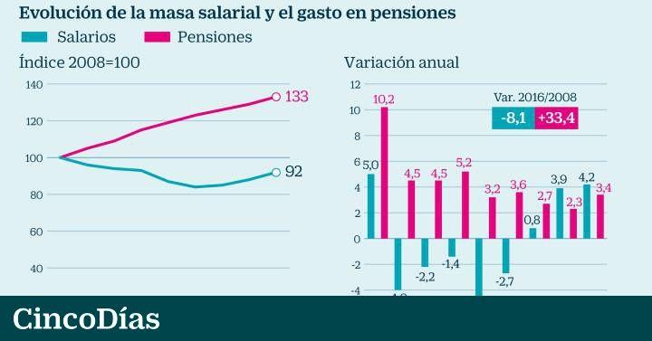 ¿Cuánto han subido las #pensiones? La protección a la vejez es la única partida social que ha aumentado Elevar las prestaciones exige lograr más ingresos