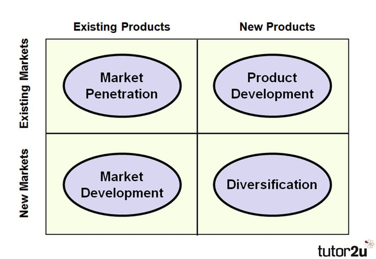 Ansoff's Matrix | Business | tutor2u