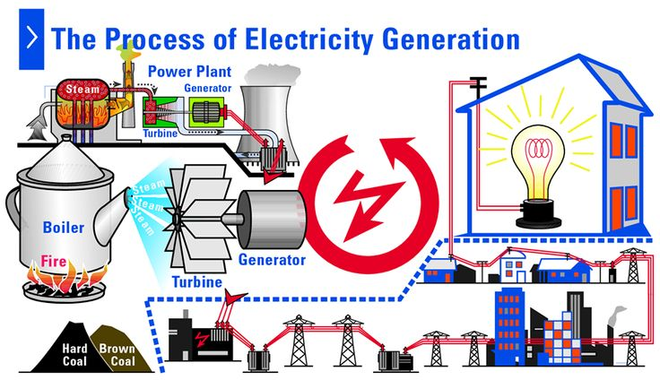 Electricity Generation Process Electrical Components