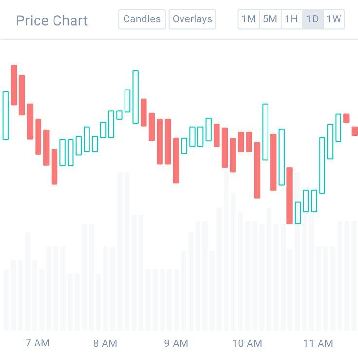 Coinbase wallet money apps price chart bitcoin value