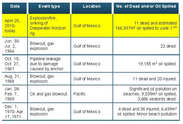 On 20 April 2010, an explosion on the Deepwater Horizon oil rig the US Gulf of Mexico killed 11 workers. The reasons was loss of hydrostatic control of the well, this was followed by a failure to c…