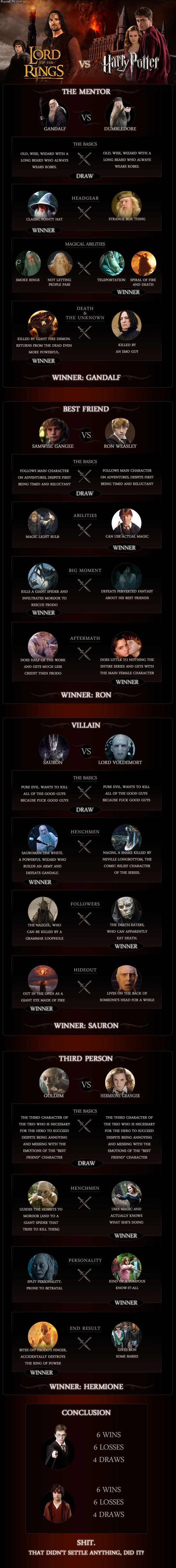 Lord of the Rings Vs. Harry Potter