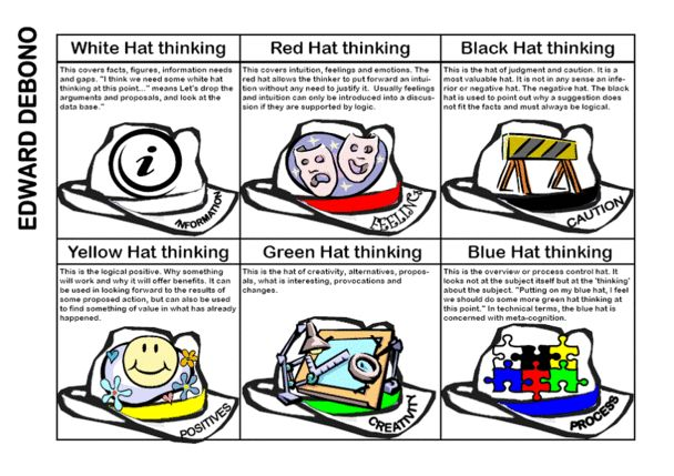 critical thinking techniques six thinking hats A summary by sylvie labelle early in the 1980s dr de bono invented the six thinking hats method the method is a framework for thinking and can incorporate lateral.