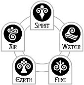 earth element symbols | The graphic at the right displays the symbols of the five elements. To ...