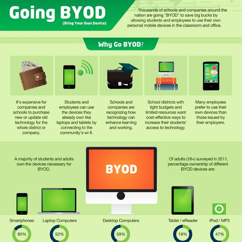 infographic are you going byod