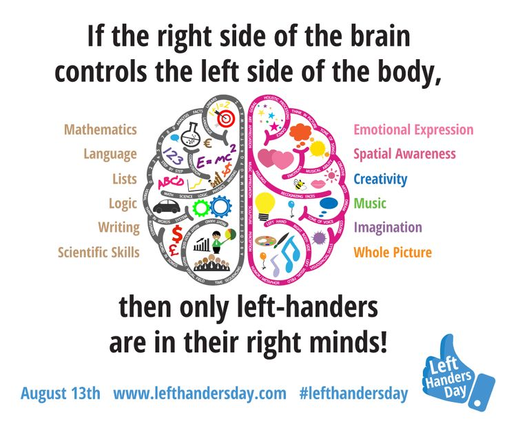 Only Left Handers are in their Right Minds
