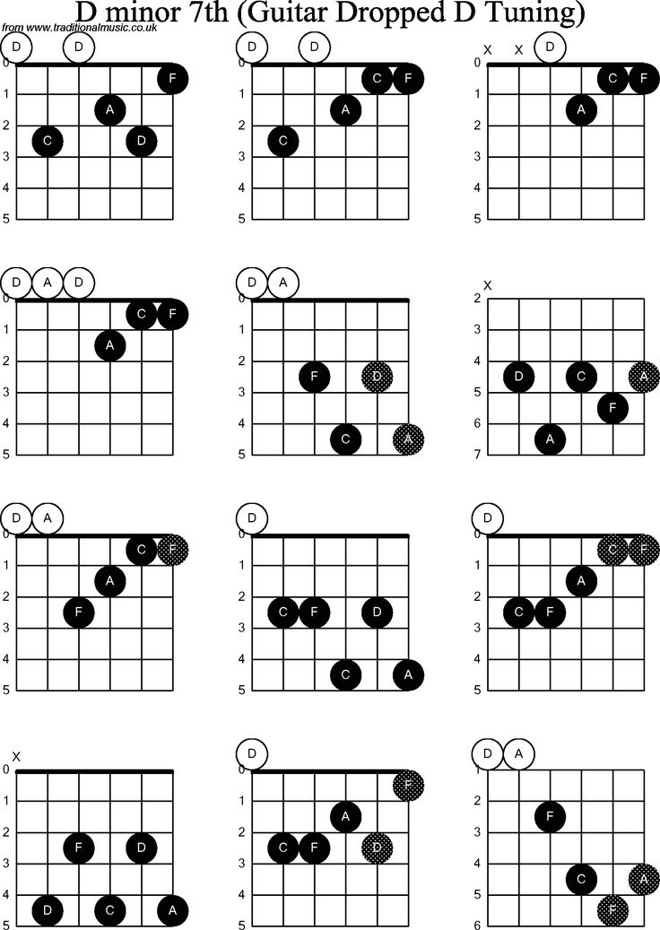 D minor chord d minor guitar chord progressions guitar