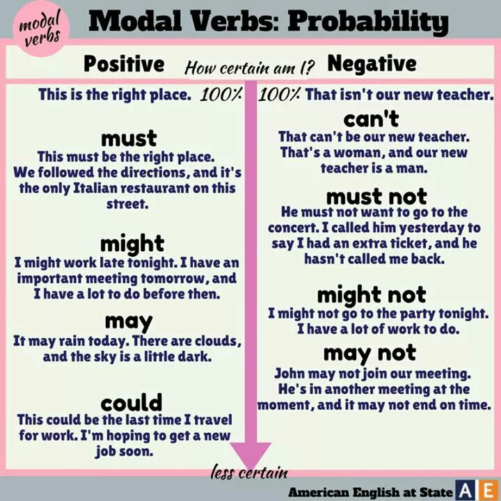 Modal verbs, American