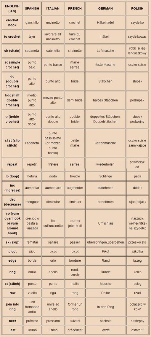 Crochet terms in different languages