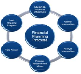 What is Financial Planning? Grow Up Your Business with Some External Financial Support http://www.momfinance.com/what-is-financial-planning-grow-up-your-business-with-some-external-financial-support/