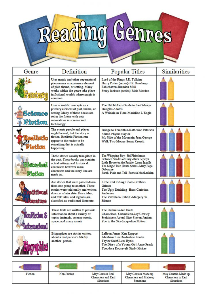 Included in this post is a reading genres poster. This poster is designed to help students identify different genres. Additionally, the poster compares genres and encourages students to explore new genres.