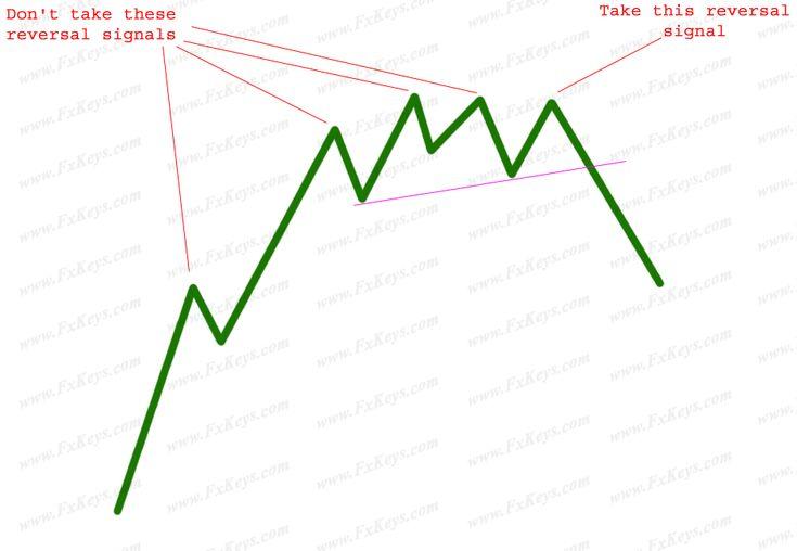 how to use elliott wave correctly