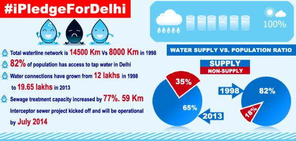 82% of population has access to tap water in Delhi or supplies are done by UPA gov. They provide uninterrupted water supply in delhi or sewage problem is also improved intead of past years. Sewage treatment capacity is increased by 77%. 59km.