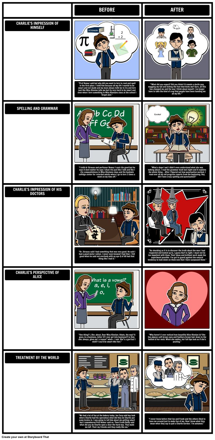 Flowers for Algernon - Character Development: As the novel Flowers for Algernon by Daniel Keyes progresses, there is a remarkable difference not only in Charlie's style of writing before and after the procedure begins to take effect, but also in the ways that he thinks about and views the world around him. In this activity, students will use the Storyboard Creator to compare these changes.