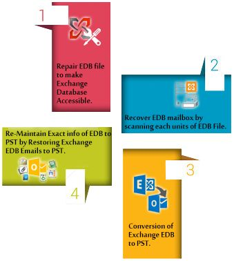 Use EDB to PST Recovery tool that is great program to repair corrupted EDB file and recover EDB to PST file. Priv1 EDB File recovery tool helps users to recover selective mailboxes or emails from EDB files into PST, EML, MSG and HTML format.  Visit Here :- http://www.priv1edbtopst.com/