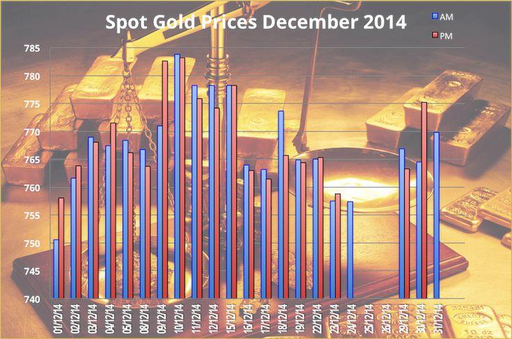 December 2014 Spot gold prices bar graph