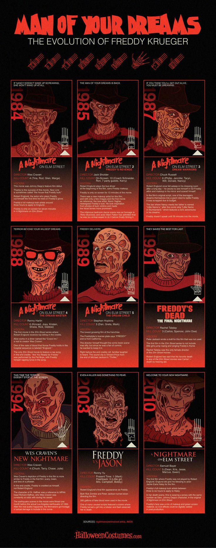 Infographic: The Evolution of Freddy Krueger — GeekTyrant