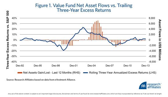 Slugging It Out in the Equity Arena: Mind the Gap -  the return impact of investors' market timing decisions