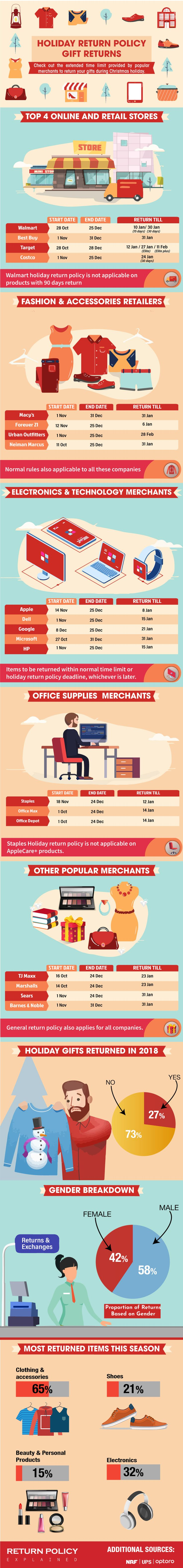 Holiday Return Policy... (With images) Infographic